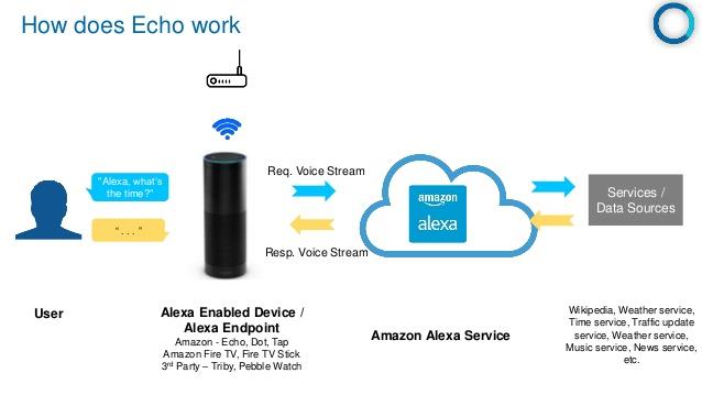Home Server That Works With Alexa